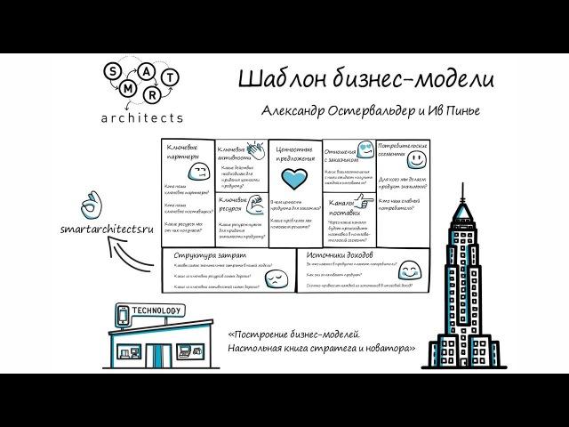 Шаблон бизнес модели Остервальдера и Пинье