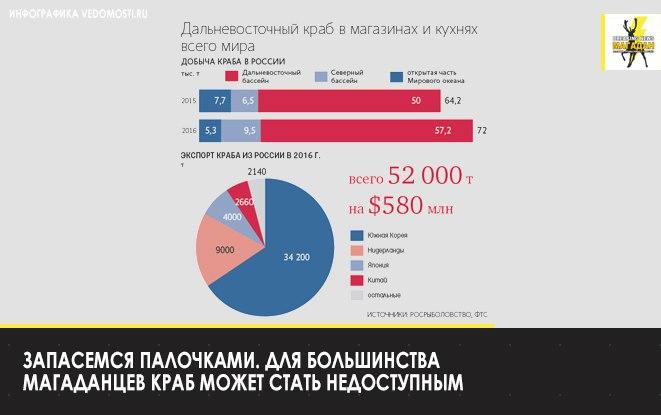 В ноябре 2017 года президент РФ дал поручение о пересмотре системы выдачи квот на вылов краба.