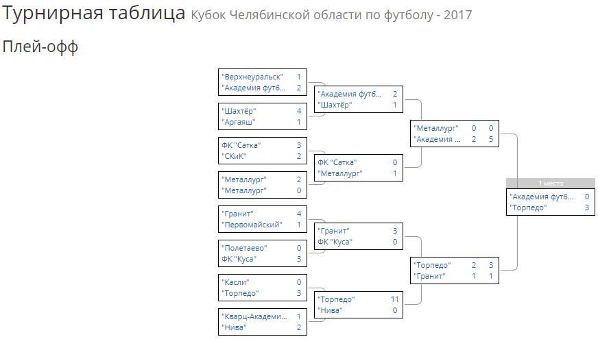30-09-17 Кубок области 04