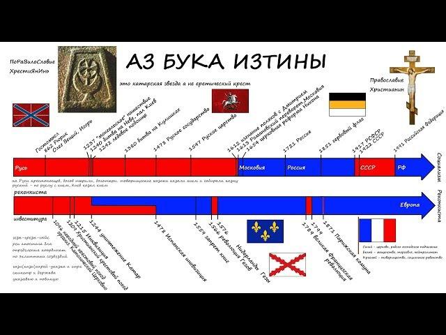 Аз бука изтины Романовы Московией захватили Русь и крестили ее Фильм 2