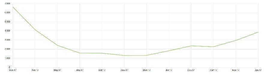 Посещаемость блога