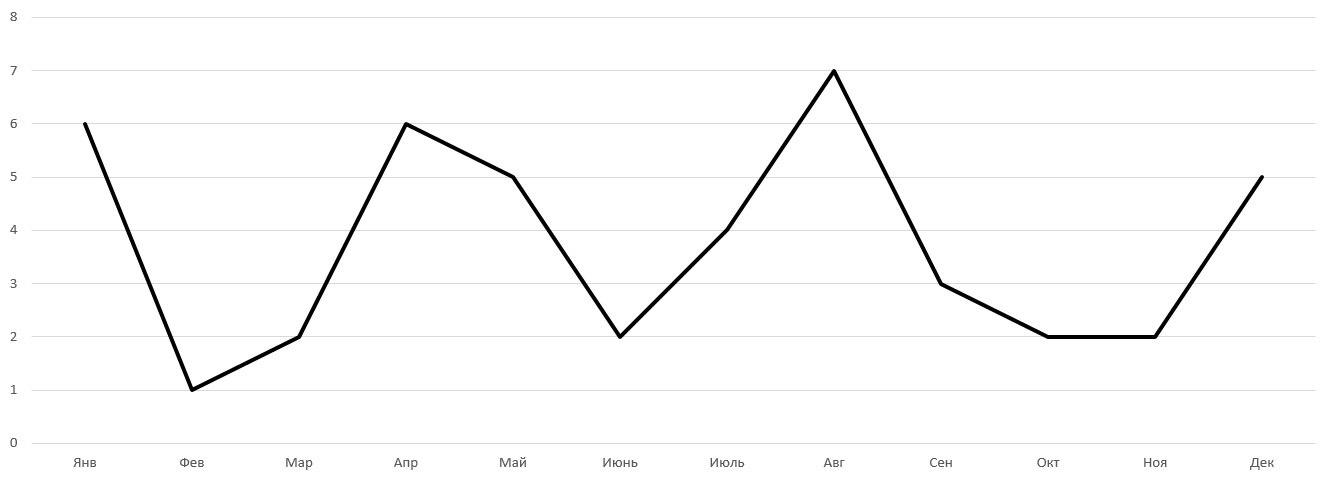 Количество записей в блоге