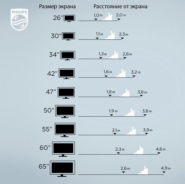 Как выбрать размер диагонали ТВ