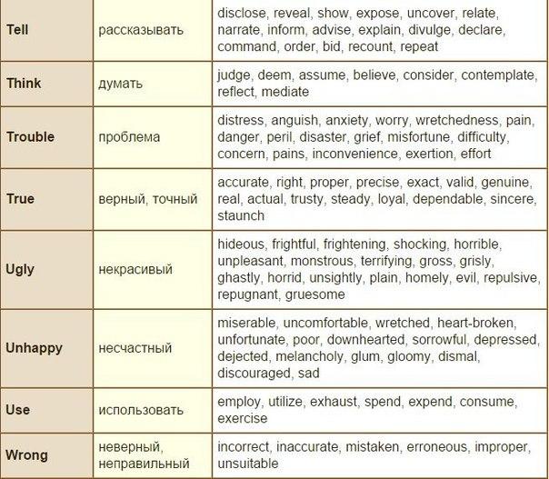 Синонимы наиболее употребительных английских слов.