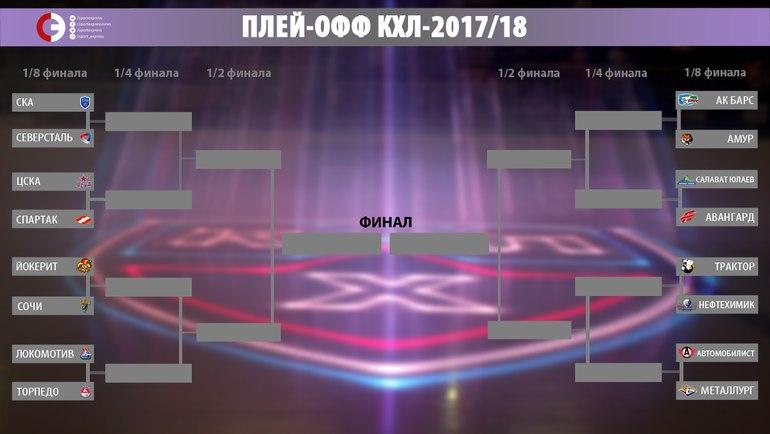 Определились все пары 1/8 финала плей-офф КХЛ 2017/18