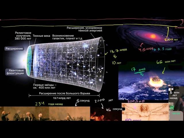 Космологическая шкала времени часть 2 rjcvjkjubxtcrfz irfkf dhtvtyb xfcnm 2