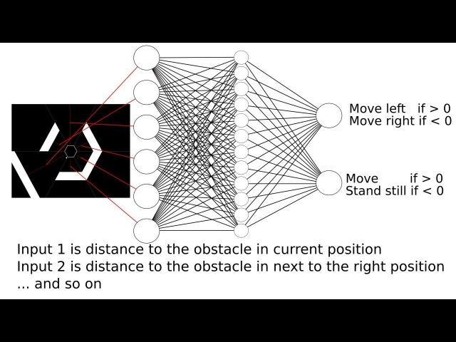 Neural Network Genetic Algorithm : Hexagon