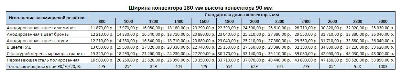 Прайс Varmann Ntherm ширина 180 мм, высота 90 мм