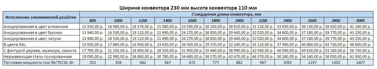Прайс Varmann Ntherm ширина 230 мм, высота 110 мм