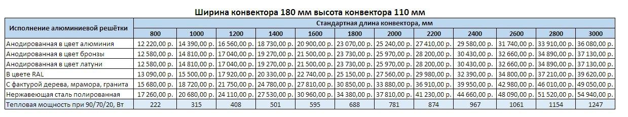 Прайс Varmann Ntherm ширина 180 мм, высота 110 мм