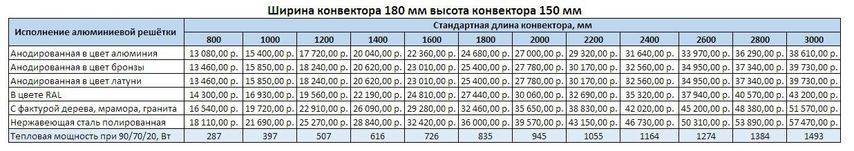 Прайс Varmann Ntherm ширина 180 мм, высота 150 мм