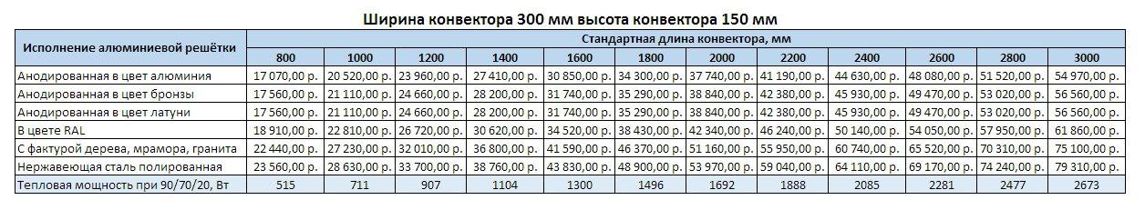Прайс Varmann Ntherm ширина 300 мм, высота 150 мм