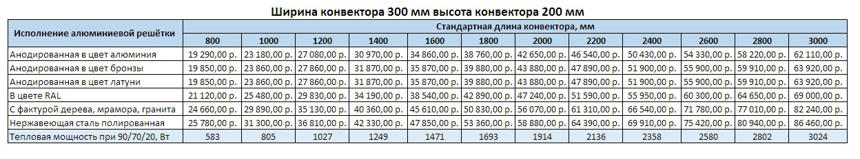 Прайс Varmann Ntherm ширина 300 мм, высота 200 мм