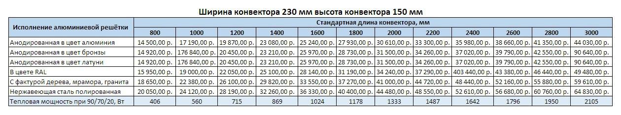Прайс Varmann Ntherm ширина 230 мм, высота 150 мм