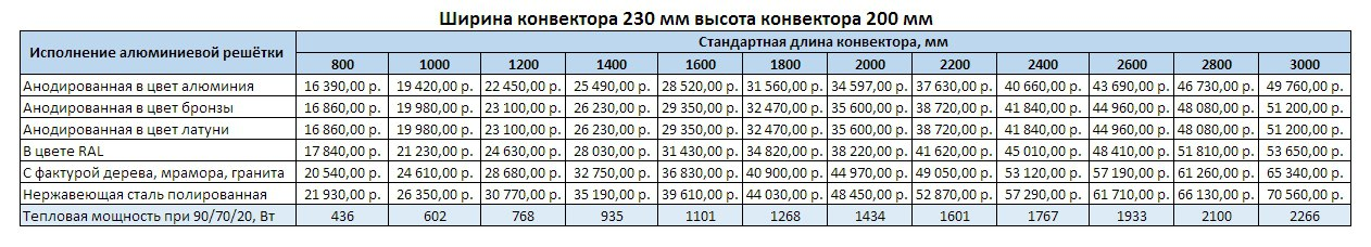 Прайс Varmann Ntherm ширина 230 мм, высота 200 мм