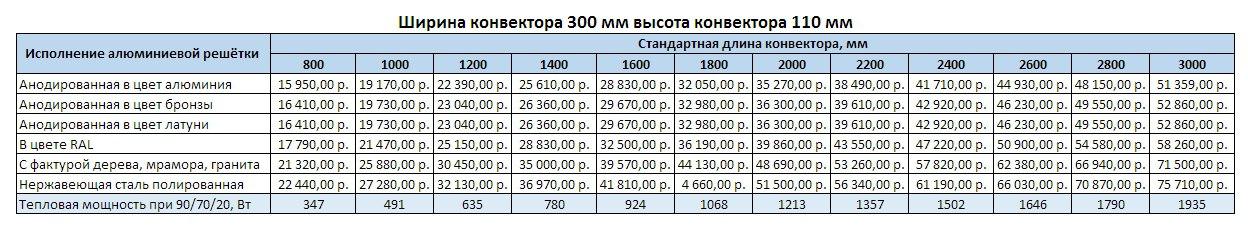 Прайс Varmann Ntherm ширина 300 мм, высота 110 мм