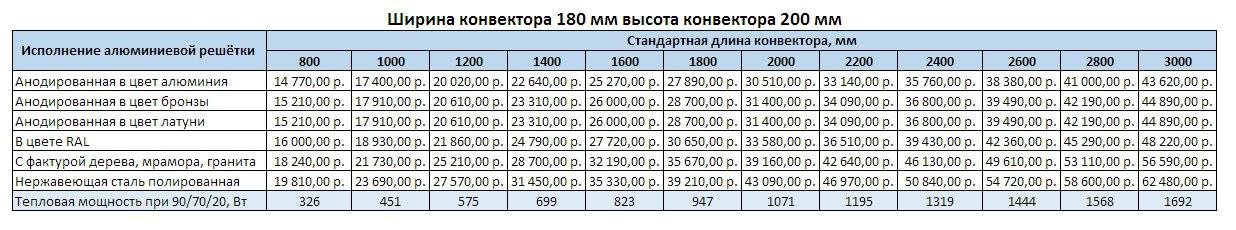Прайс Varmann Ntherm ширина 180 мм, высота 200 мм