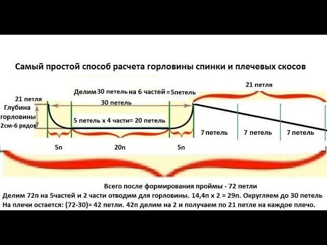 Новичкам на заметку: самый простой расчет формирования горловины спинки и плече...