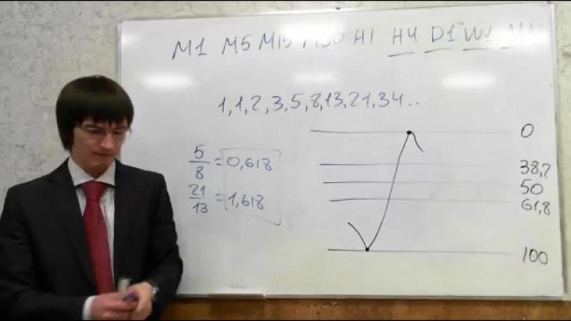 Лекция 2. Технический анализ. Money Management. forex aofx