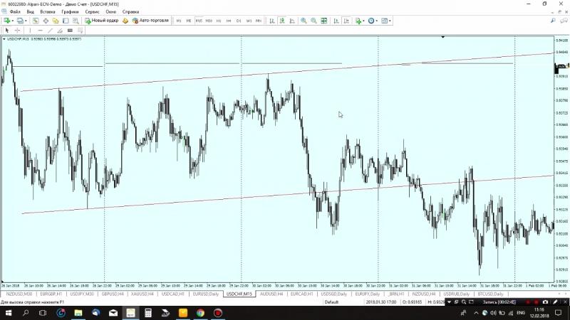Аналитический обзор валютной пары USD/CHF от 12.02.18
