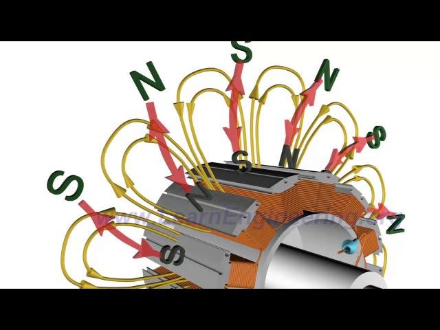 KhimkiQuiz 11.01.19 Вопрос№71 ЭТИ электрические машины характеризуются преобразованием электрической энергии в кинетическую с побочным выделением тепла.