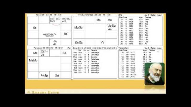 Навамша и вимшамша ведической астрологии лекция 3