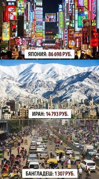 Средние зарплаты в разных странах в пересчете на рубли