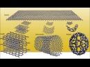 Графен оказался источником бесконечной энергии, революция в энергетике