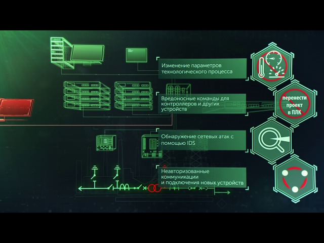 Kaspersky Industrial CyberSecurity for Networks обзор