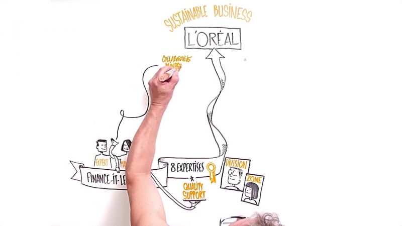 What L'Oréal Finance IT Legal Is All About