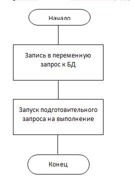 Нарисовать i блок схему