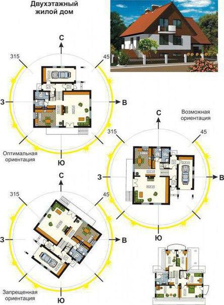 Стороны света при проектировании дома