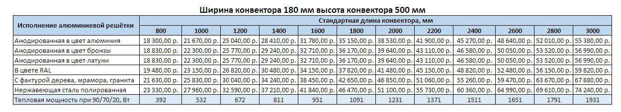 Прайс Varmann Ntherm MAXI ширина 180 мм, высота 500 мм