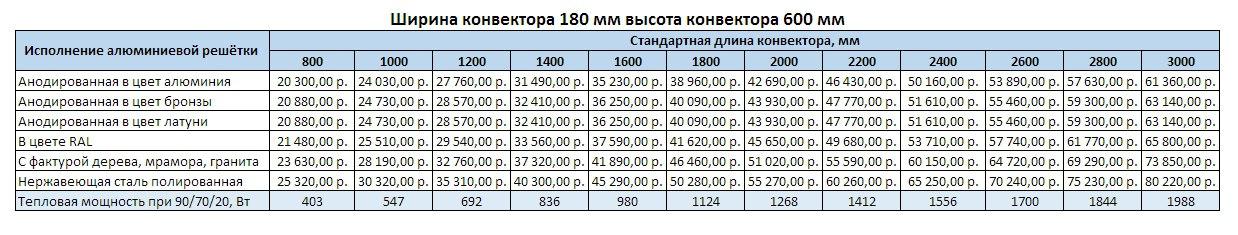 Прайс Varmann Ntherm MAXI ширина 180 мм, высота 600 мм
