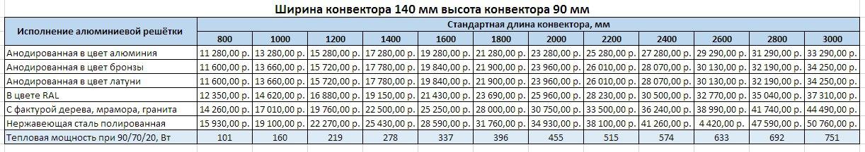 Прайс Varmann Ntherm ширина 140 мм, высота 90мм