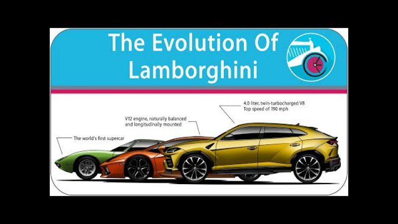 The Evolution Of Lamborghini Models (from 1963 - lamborghini urus 2018)