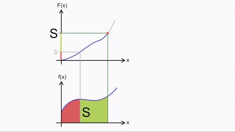 Формула Ньютона-Лейбница (анимация)