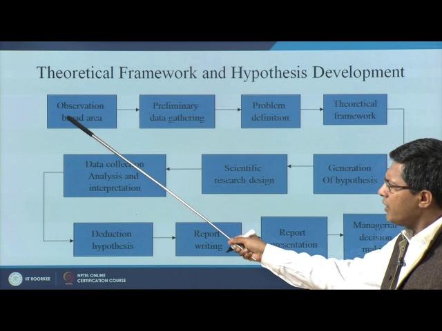 Hypothesis Development Null Alternate Type I Type II Errors