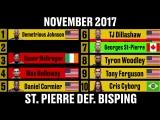 UFC: Рейтинг Pound for Pound - изменения за 2017-й год