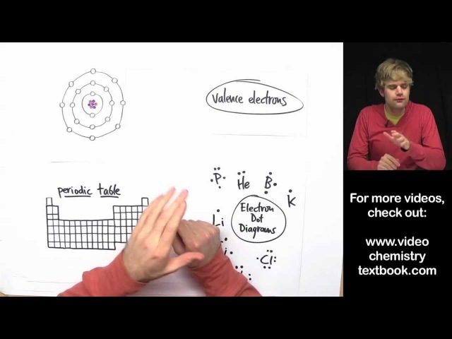 Valence Electrons and the Periodic Table