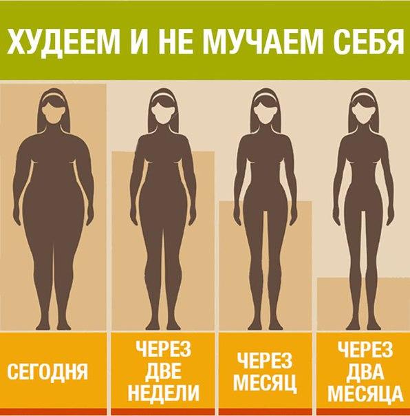 ⛔ Хватит имитировать своё похудение!