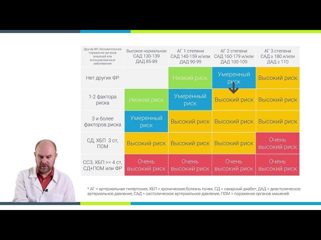 Урок 3-4. Формулирование диагноза гипертонической болезни