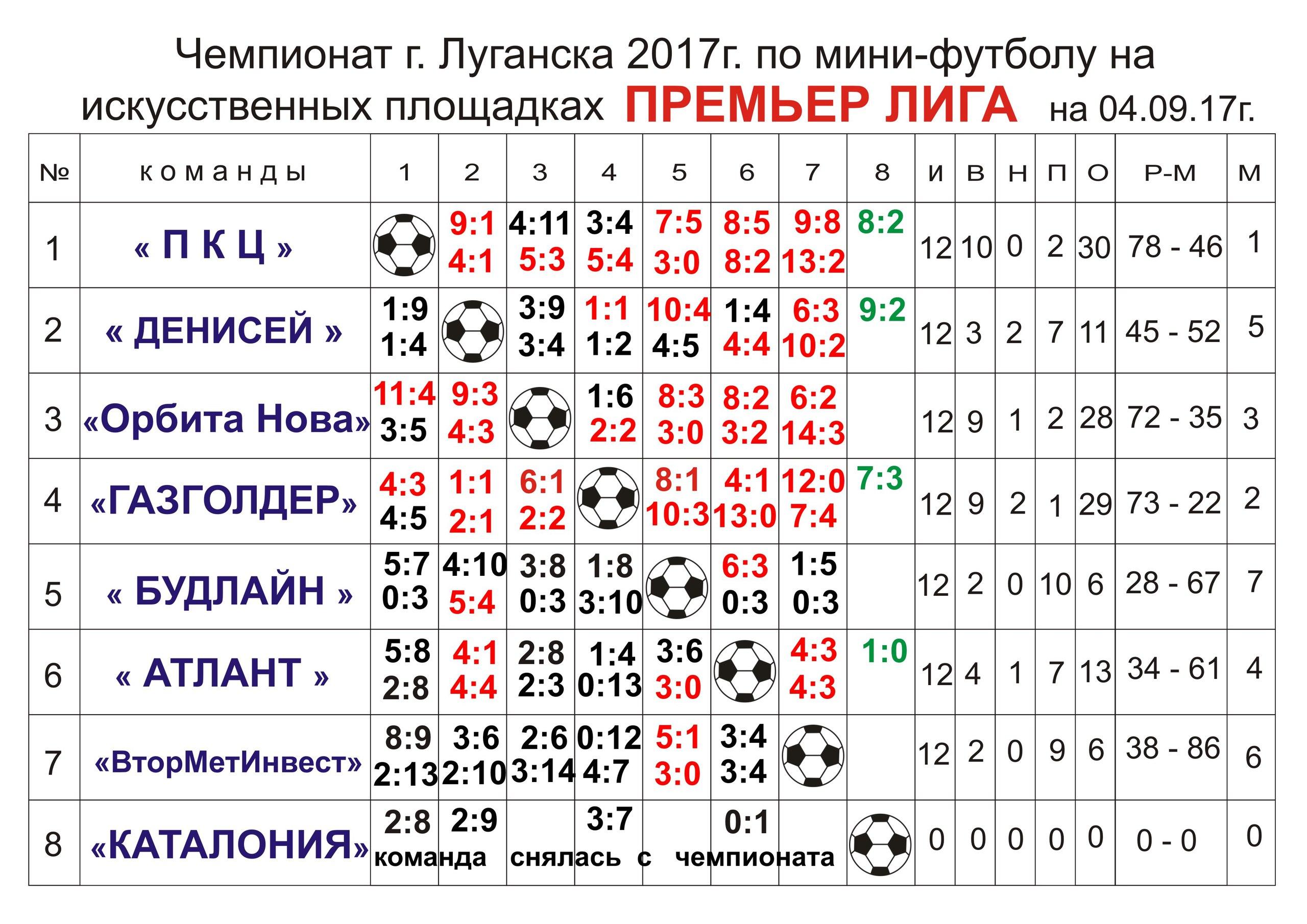 Первенство г.Луганска Премьер лига