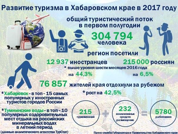 Хабаровск - один из самых популярных у иностранных туристов городов
