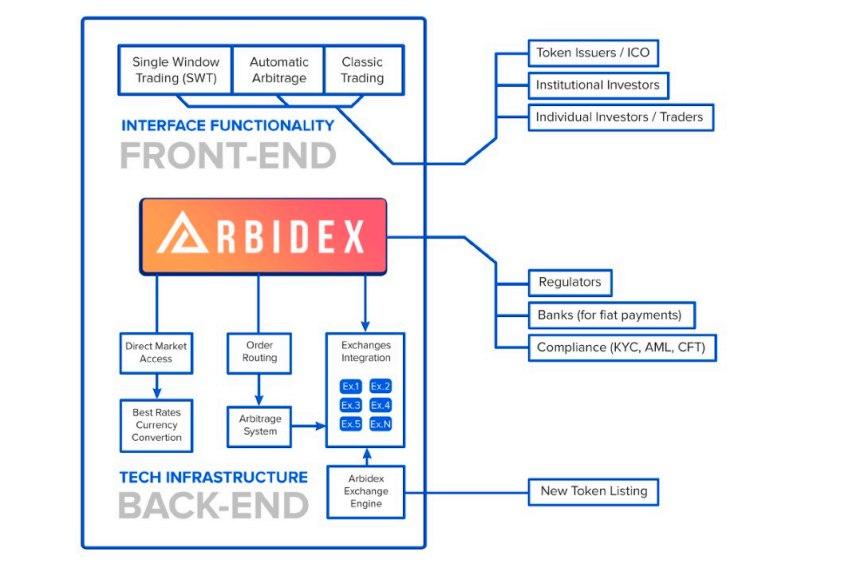 Arbidex