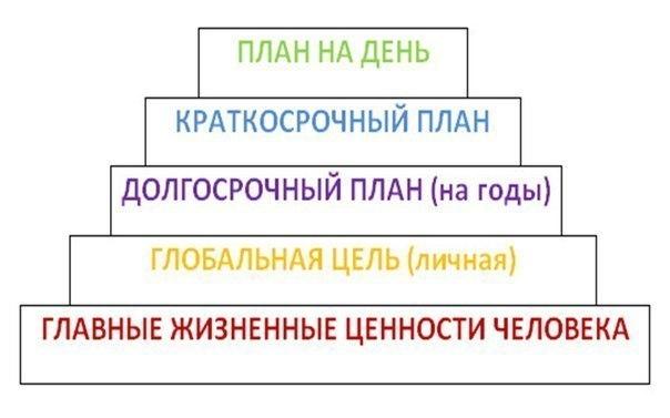Практическое руководство по планированию жизниАнализируя различные п