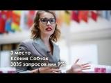 ТОП кандидатов в президенты по данным Яндекса в Курганской области