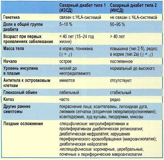 Сахарный диабет 2 типа диагностика таблица