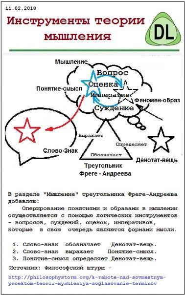 Инструменты теории мышления
