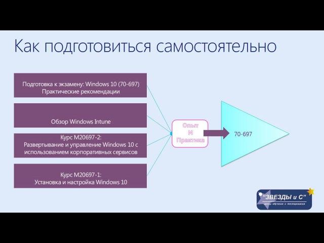 Как подготовиться и бесплатно пройти сертификацию по Windows 10. Вебинар Алексея Киб...